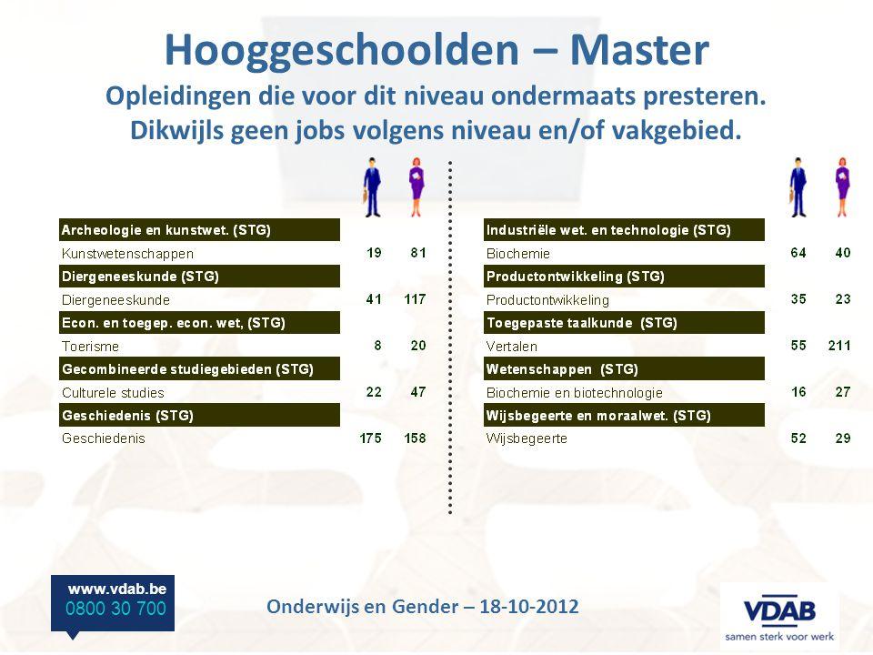 www.vdab.be 0800 30 700 Onderwijs en Gender – 18-10-2012 Hooggeschoolden – Master Opleidingen die voor dit niveau ondermaats presteren.