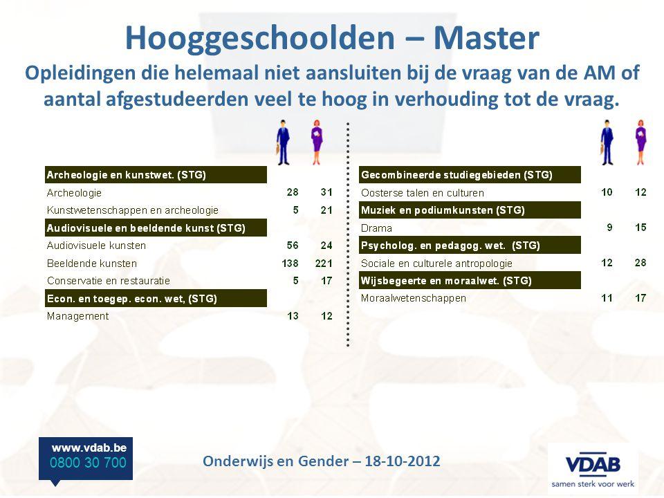 www.vdab.be 0800 30 700 Onderwijs en Gender – 18-10-2012 Hooggeschoolden – Master Opleidingen die helemaal niet aansluiten bij de vraag van de AM of aantal afgestudeerden veel te hoog in verhouding tot de vraag.