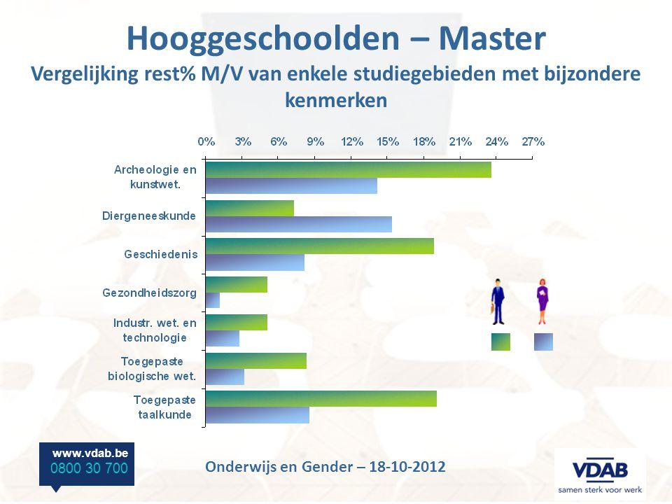 www.vdab.be 0800 30 700 Onderwijs en Gender – 18-10-2012 Hooggeschoolden – Master Vergelijking rest% M/V van enkele studiegebieden met bijzondere kenmerken