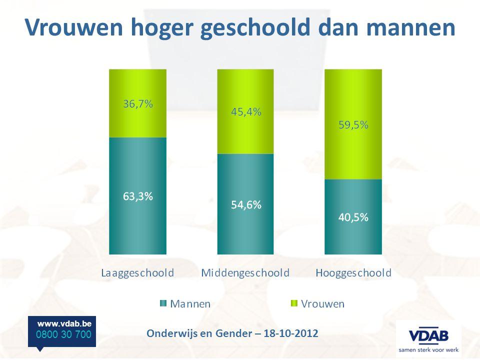 www.vdab.be 0800 30 700 Onderwijs en Gender – 18-10-2012 Meer cijfers vindt u op http://vdab.be/trends/ Dank u