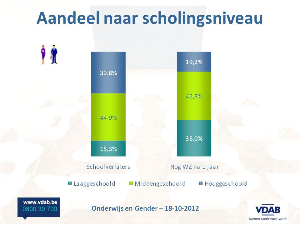 www.vdab.be 0800 30 700 Onderwijs en Gender – 18-10-2012 Hooggeschoolden – Master Opleidingen met quasi volledige tewerkstelling na 1 jaar