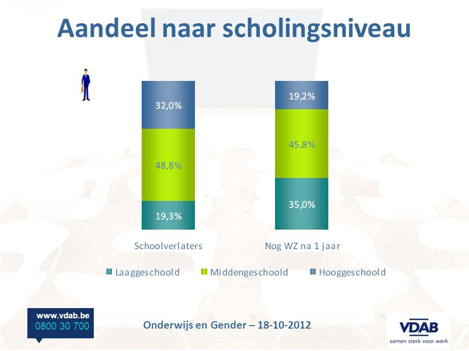 www.vdab.be 0800 30 700 Onderwijs en Gender – 18-10-2012 Aandeel naar scholingsniveau