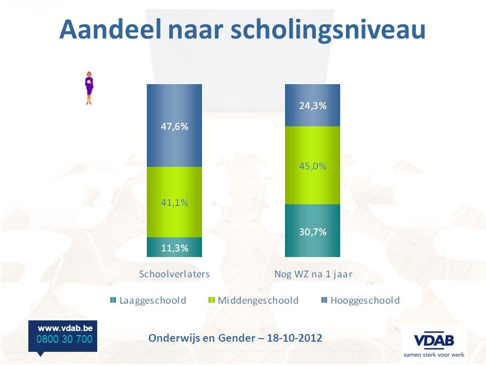 www.vdab.be 0800 30 700 Onderwijs en Gender – 18-10-2012 Hooggeschoolden – PBA Opleidingen met quasi volledige tewerkstelling na 1 jaar