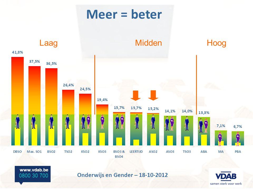www.vdab.be 0800 30 700 Onderwijs en Gender – 18-10-2012 LaagMiddenHoog Meer = beter