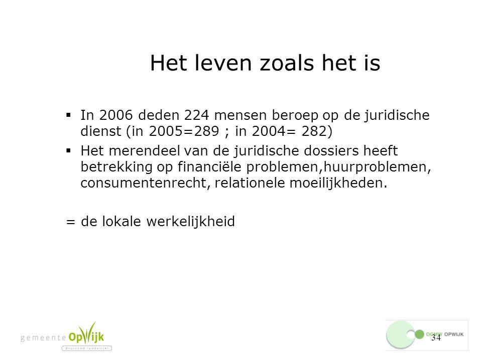 34 Het leven zoals het is  In 2006 deden 224 mensen beroep op de juridische dienst (in 2005=289 ; in 2004= 282)  Het merendeel van de juridische dossiers heeft betrekking op financiële problemen,huurproblemen, consumentenrecht, relationele moeilijkheden.