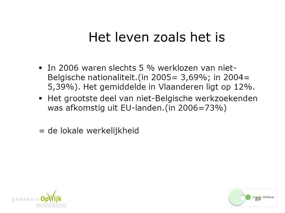 89 Het leven zoals het is  In 2006 waren slechts 5 % werklozen van niet- Belgische nationaliteit.(in 2005= 3,69%; in 2004= 5,39%).