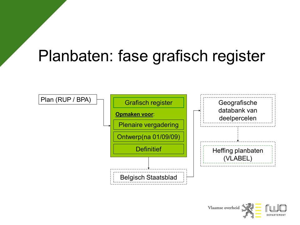 Website www.rwo.be/nl/planbaten.aspx -Regelgeving -Richtlijn -Voorbeeldbestanden: legende, disclaimer, kaart -Modelshapefiles -Aanmeldingsformulier toegang geoloketten -Handleiding geoloket -Informatie over àpleiding / vorming -FAQ -…