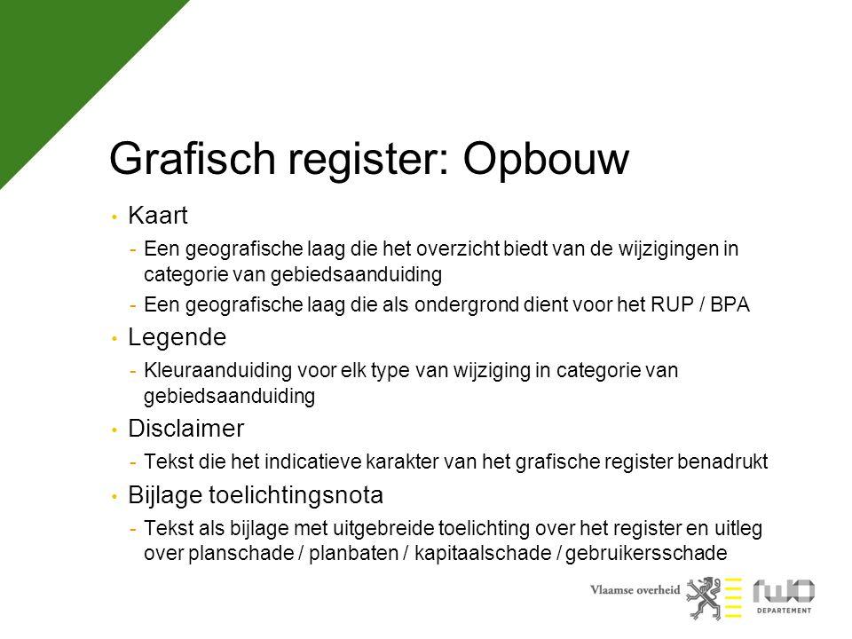 Oefening Deel 1: Het aanmaken van het grafisch register dat zal dienen als bijlage bij het RUP Deel 2: Het aanmaken van de geografische databank van (deel)percelen die met planbaten in aanraking komen