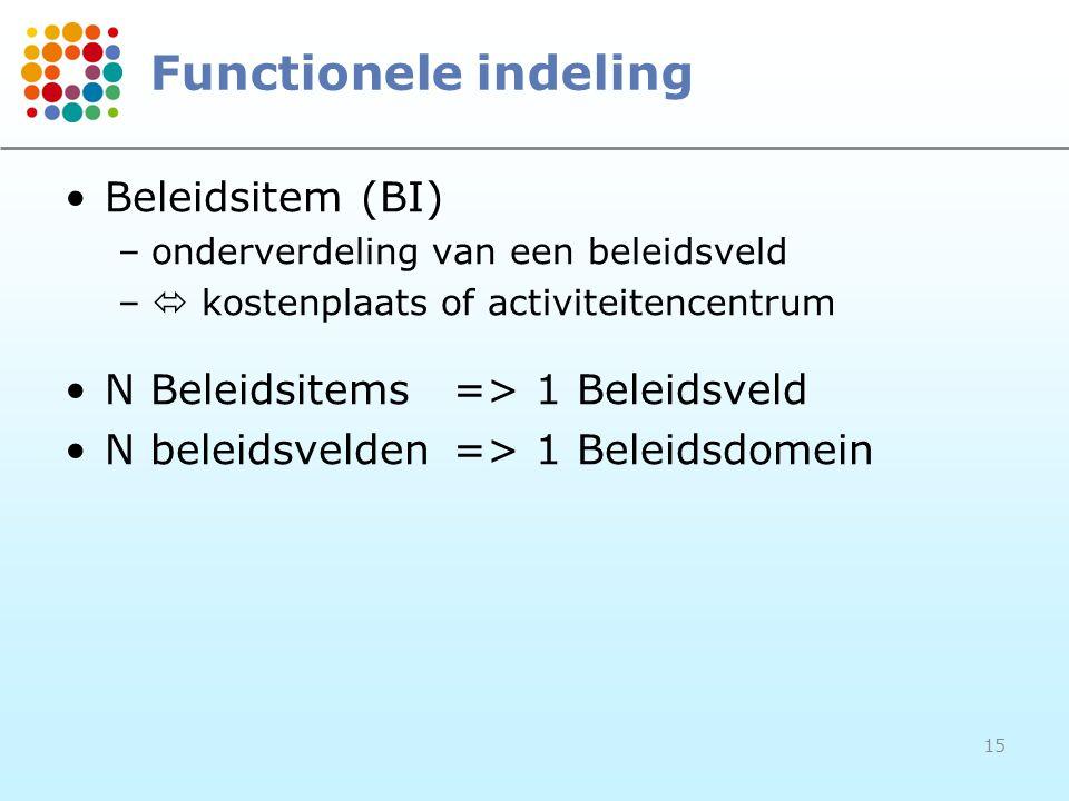 15 Functionele indeling Beleidsitem (BI) –onderverdeling van een beleidsveld –  kostenplaats of activiteitencentrum N Beleidsitems=> 1 Beleidsveld N
