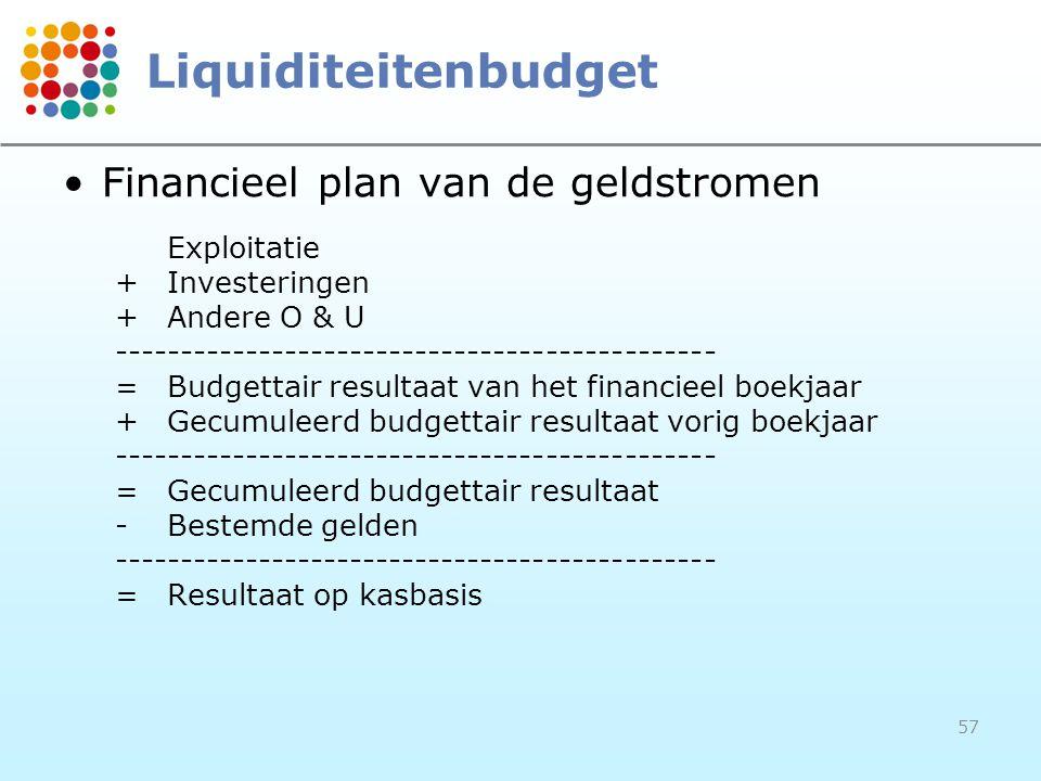 57 Liquiditeitenbudget Financieel plan van de geldstromen Exploitatie +Investeringen +Andere O & U ---------------------------------------------- =Bud