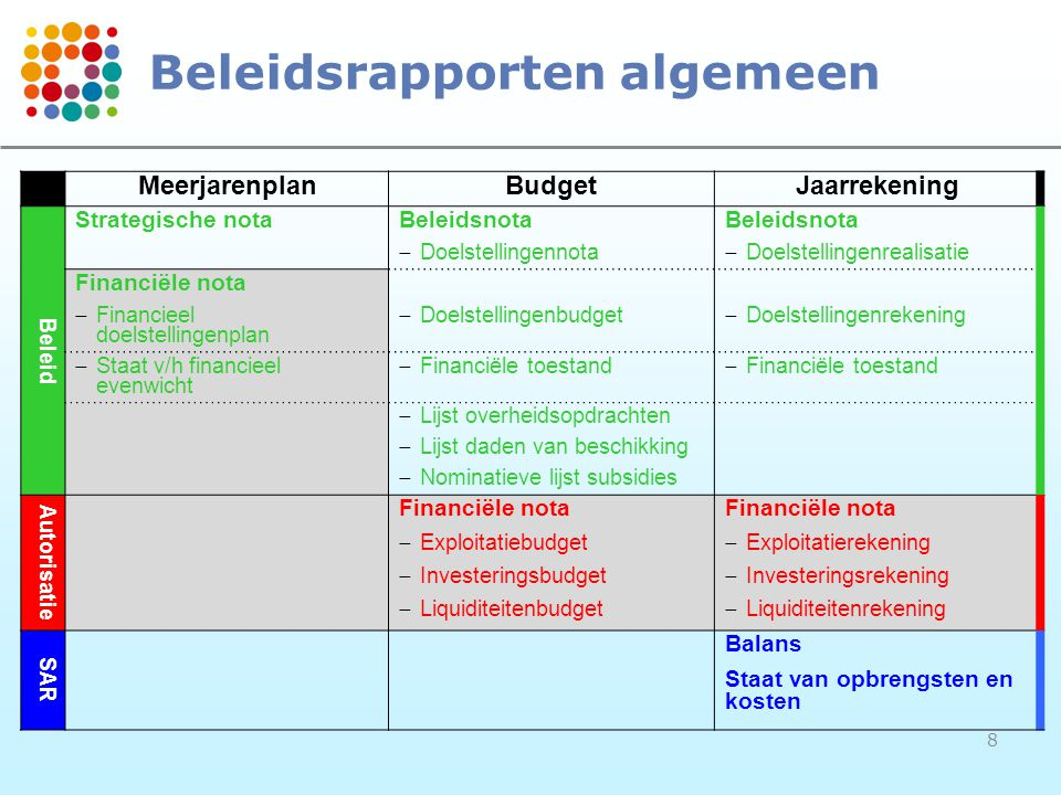 8 Beleidsrapporten algemeen MeerjarenplanBudgetJaarrekening Beleid Strategische notaBeleidsnota  Doelstellingennota  Doelstellingenrealisatie Financ