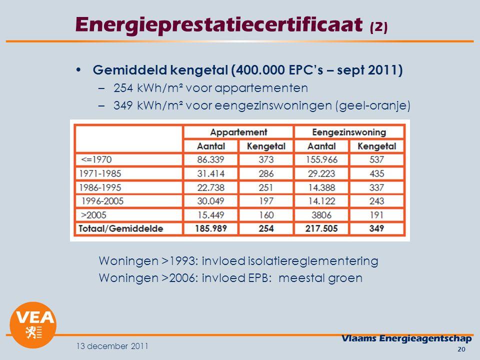 13 december 2011 20 Energieprestatiecertificaat (2) Gemiddeld kengetal (400.000 EPC's – sept 2011) –254 kWh/m² voor appartementen –349 kWh/m² voor eengezinswoningen (geel-oranje) Woningen >1993: invloed isolatiereglementering Woningen >2006: invloed EPB: meestal groen