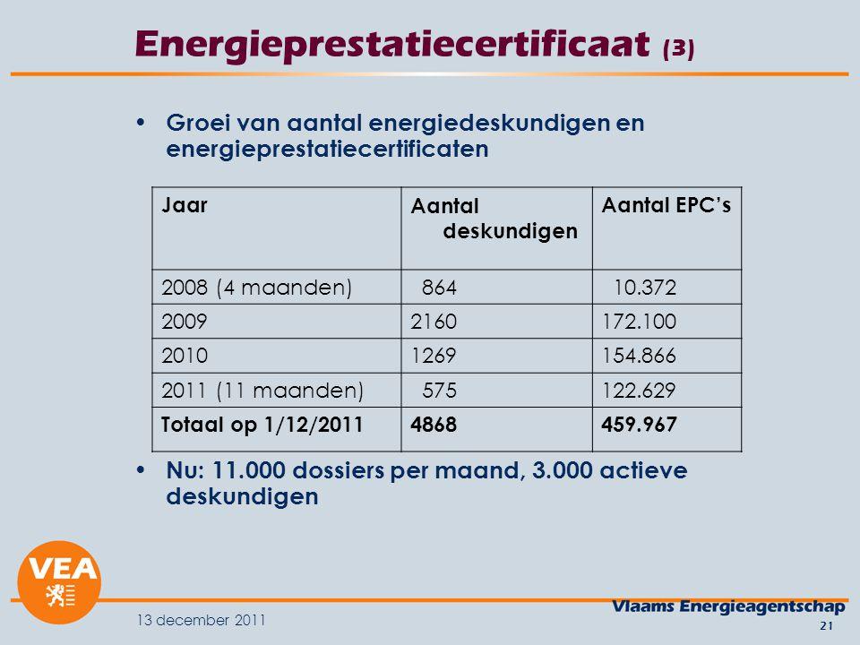 13 december 2011 21 Energieprestatiecertificaat (3) Groei van aantal energiedeskundigen en energieprestatiecertificaten Nu: 11.000 dossiers per maand, 3.000 actieve deskundigen JaarAantal deskundigen Aantal EPC's 2008 (4 maanden) 864 10.372 20092160172.100 20101269154.866 2011 (11 maanden) 575122.629 Totaal op 1/12/20114868459.967