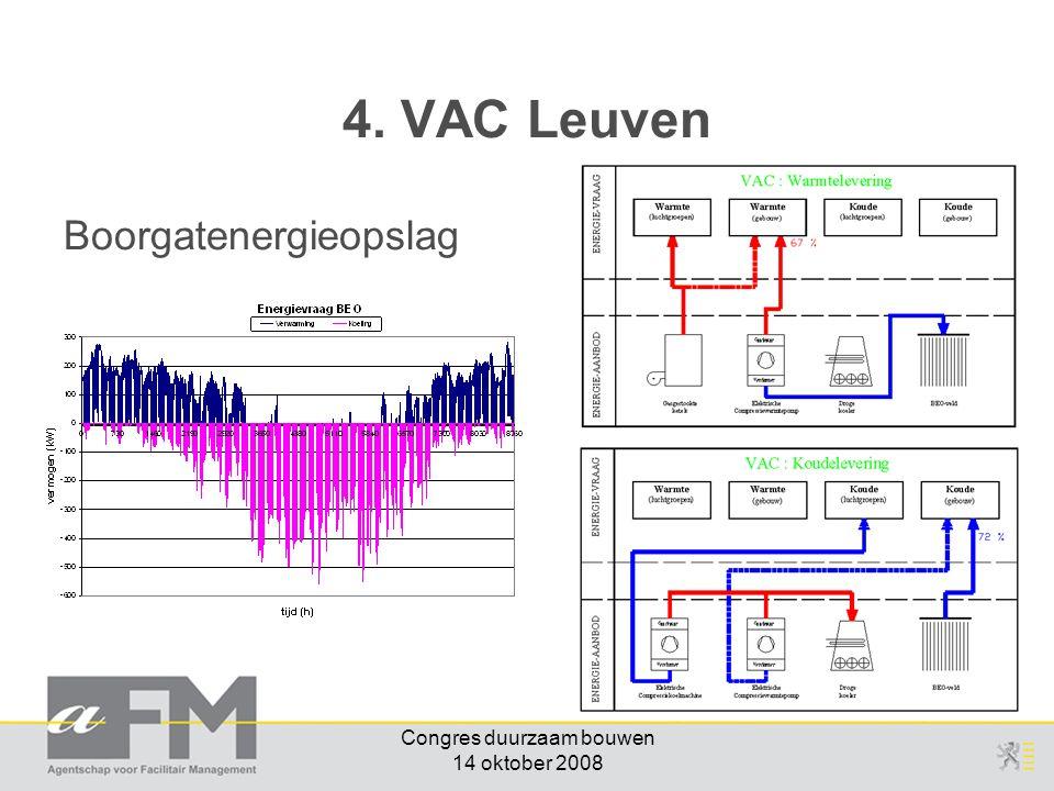 Congres duurzaam bouwen 14 oktober 2008 Boorgatenergieopslag 4. VAC Leuven