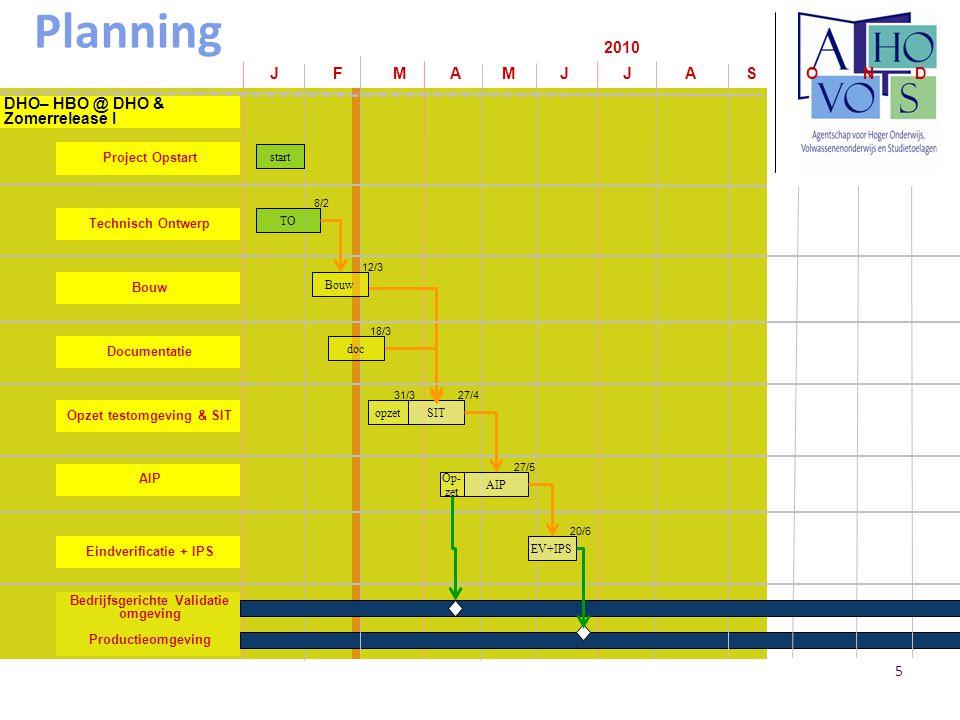 5 p.5 EDS-Telindus Planning J F M A M J J A S O N D 2010 Project Opstart DHO– HBO @ DHO & Zomerrelease I Technisch Ontwerp Bouw Productieomgeving Eindverificatie + IPS AIP start TO SIT Documentatie Opzet testomgeving & SIT AIP EV+IPS Bouw doc opzet p.5 EDS-Telindus 8/2 12/3 18/3 27/4 27/5 20/6 Op- zet 31/3 Bedrijfsgerichte Validatie omgeving