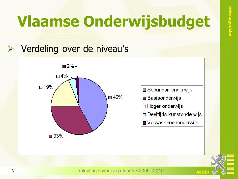 www.agodi.be AgODi opleiding schoolsecretariaten 2009 - 2010 3 Vlaamse Onderwijsbudget  Verdeling over de niveau's