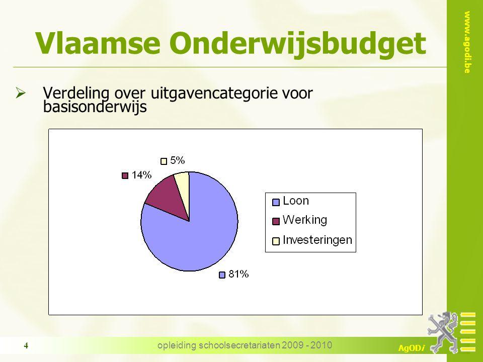 www.agodi.be AgODi opleiding schoolsecretariaten 2009 - 2010 4 Vlaamse Onderwijsbudget  Verdeling over uitgavencategorie voor basisonderwijs