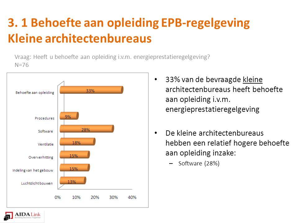 33% van de bevraagde kleine architectenbureaus heeft behoefte aan opleiding i.v.m.