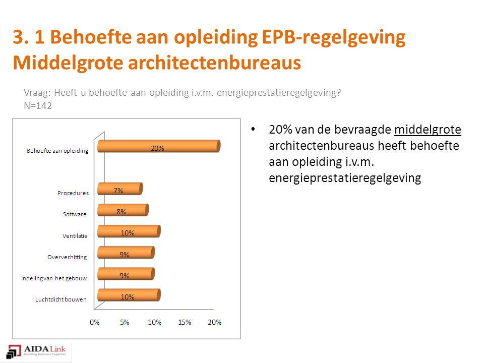 20% van de bevraagde middelgrote architectenbureaus heeft behoefte aan opleiding i.v.m.