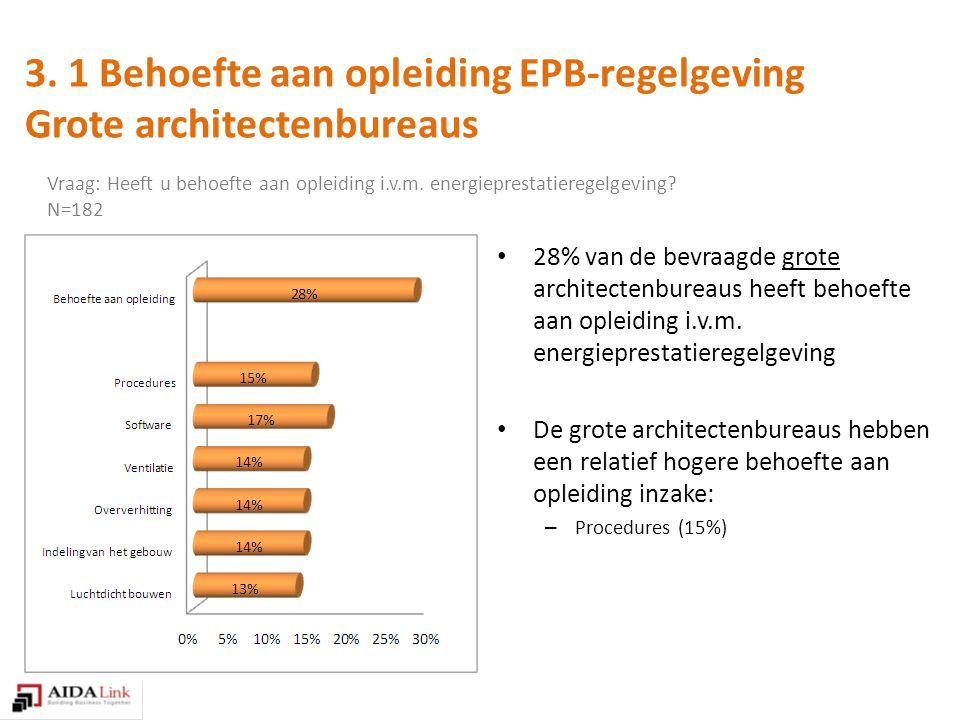 28% van de bevraagde grote architectenbureaus heeft behoefte aan opleiding i.v.m.