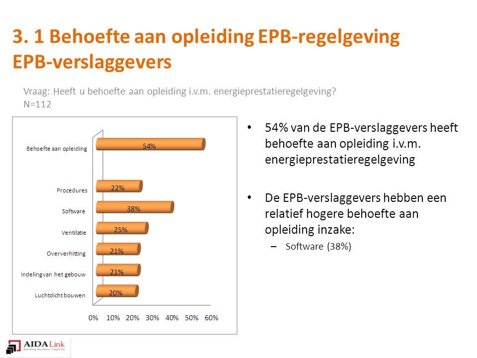 54% van de EPB-verslaggevers heeft behoefte aan opleiding i.v.m.