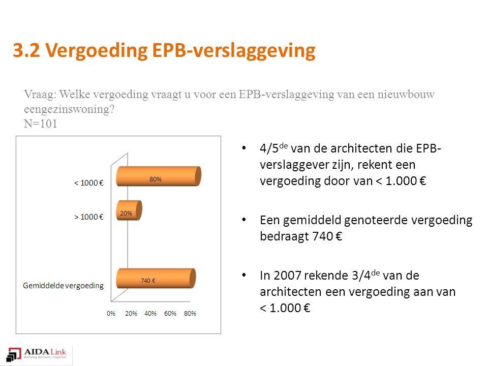 4/5 de van de architecten die EPB- verslaggever zijn, rekent een vergoeding door van < 1.000 € Een gemiddeld genoteerde vergoeding bedraagt 740 € In 2007 rekende 3/4 de van de architecten een vergoeding aan van < 1.000 € 3.2 Vergoeding EPB-verslaggeving Vraag: Welke vergoeding vraagt u voor een EPB-verslaggeving van een nieuwbouw eengezinswoning.