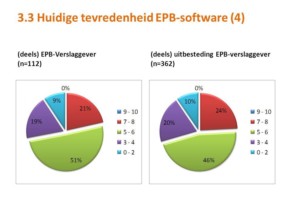 3.3 Huidige tevredenheid EPB-software (4) (deels) EPB-Verslaggever (n=112) (deels) uitbesteding EPB-verslaggever (n=362)