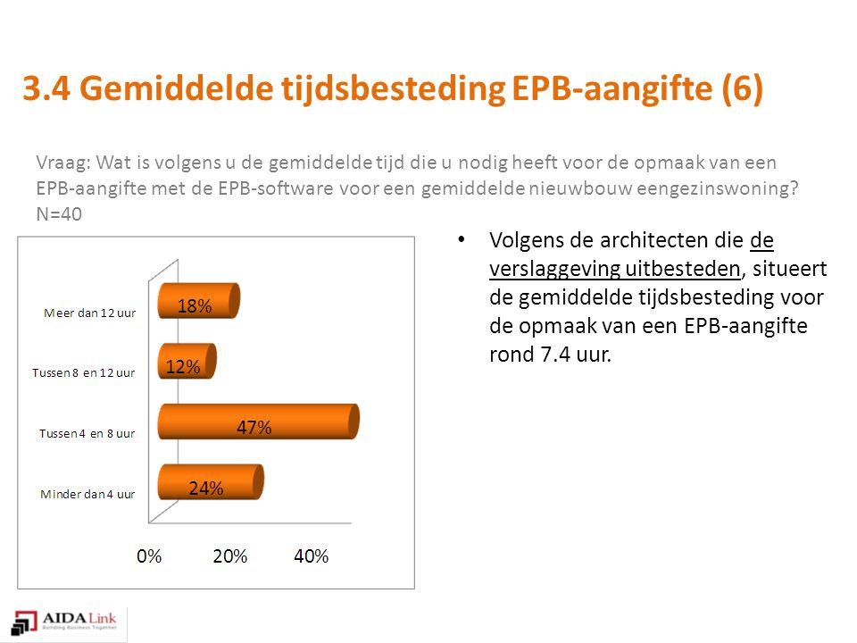 Vraag: Wat is volgens u de gemiddelde tijd die u nodig heeft voor de opmaak van een EPB-aangifte met de EPB-software voor een gemiddelde nieuwbouw eengezinswoning.