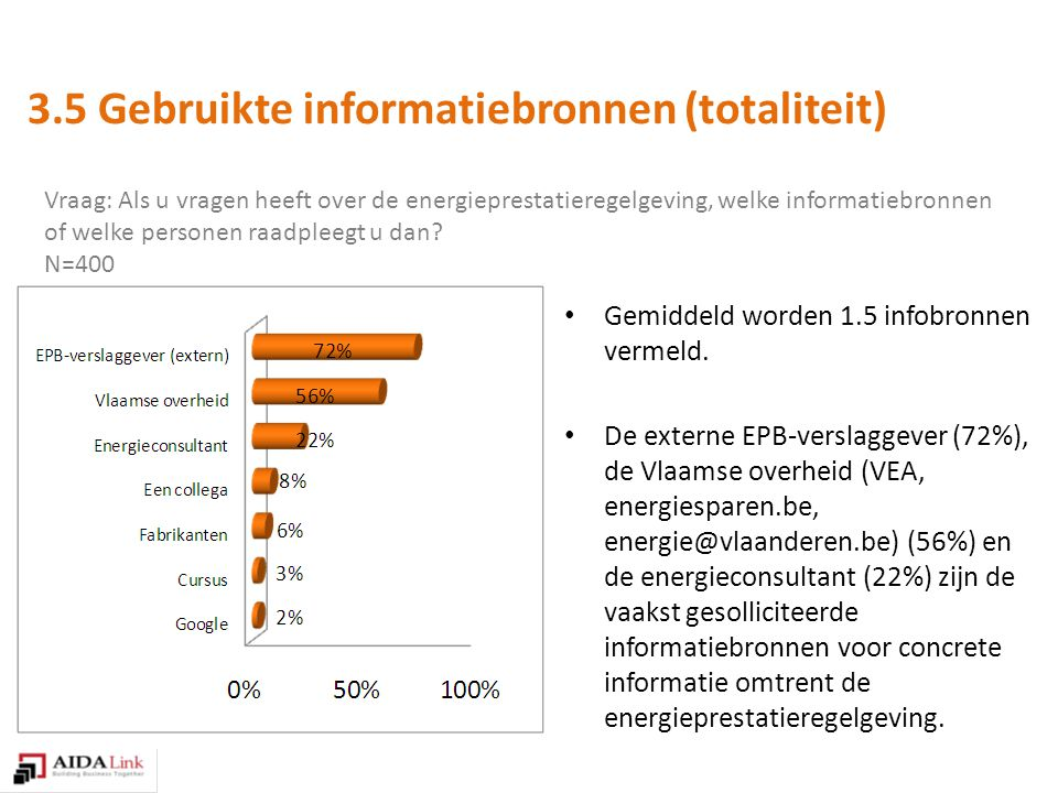 Vraag: Als u vragen heeft over de energieprestatieregelgeving, welke informatiebronnen of welke personen raadpleegt u dan.
