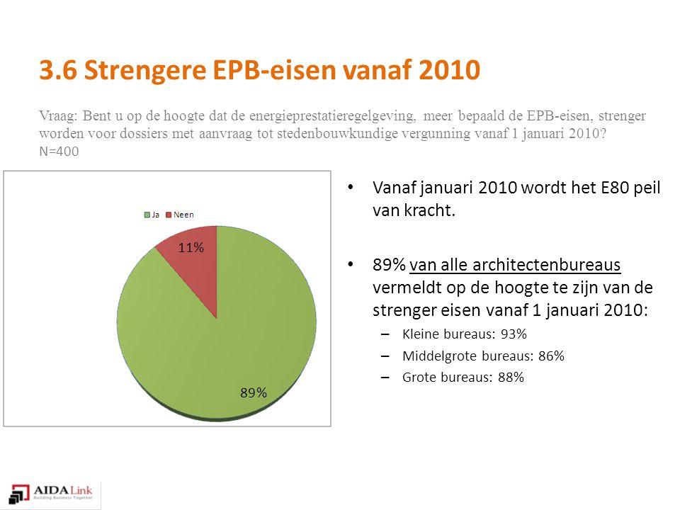 Vraag: Bent u op de hoogte dat de energieprestatieregelgeving, meer bepaald de EPB-eisen, strenger worden voor dossiers met aanvraag tot stedenbouwkundige vergunning vanaf 1 januari 2010.