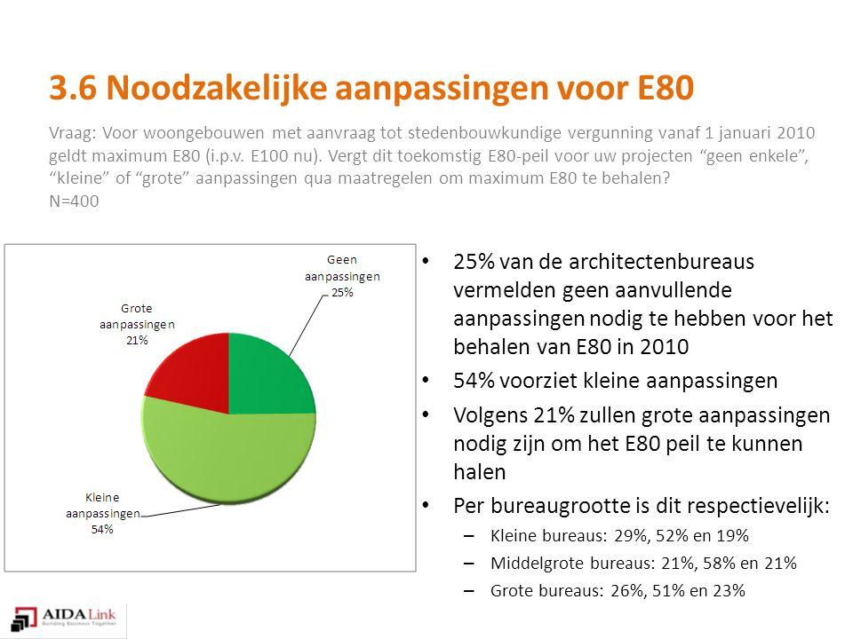 Vraag: Voor woongebouwen met aanvraag tot stedenbouwkundige vergunning vanaf 1 januari 2010 geldt maximum E80 (i.p.v.