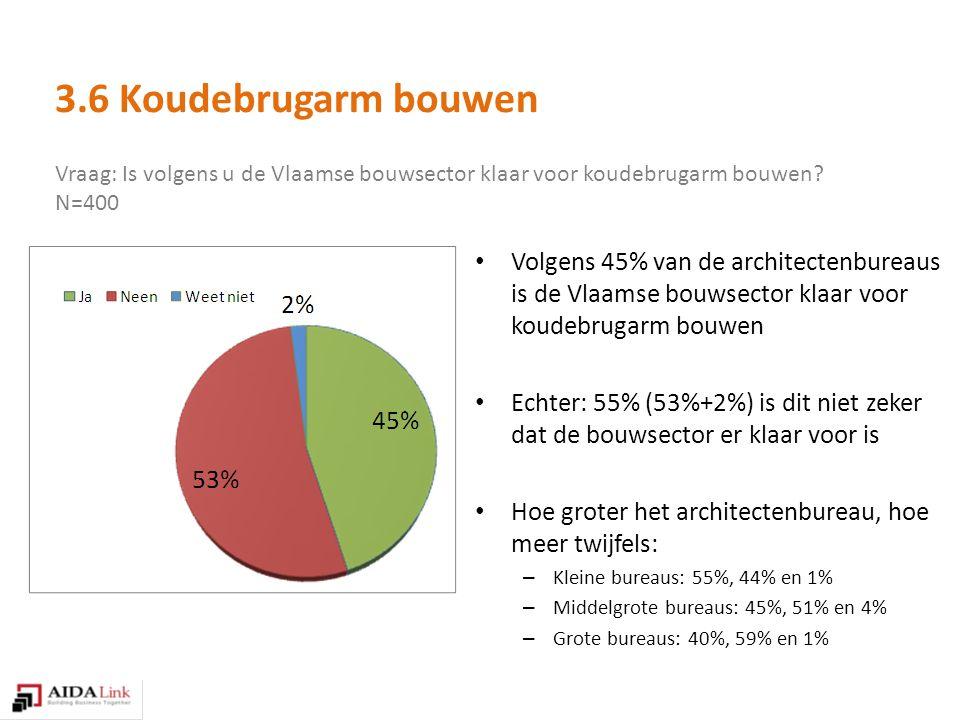 Vraag: Is volgens u de Vlaamse bouwsector klaar voor koudebrugarm bouwen.