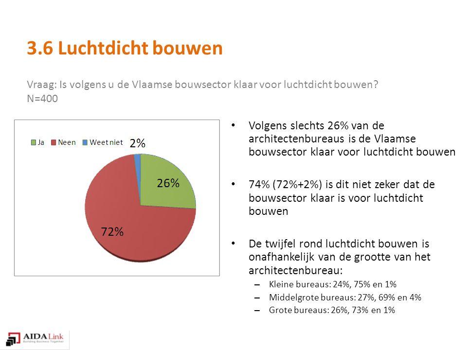 Vraag: Is volgens u de Vlaamse bouwsector klaar voor luchtdicht bouwen.