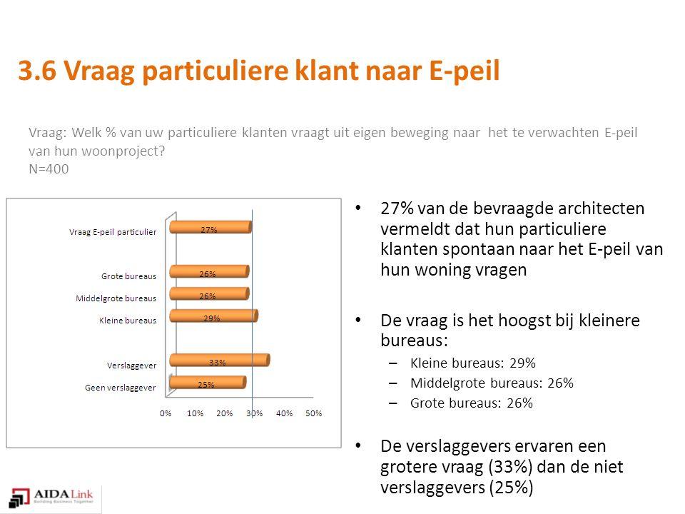 Vraag: Welk % van uw particuliere klanten vraagt uit eigen beweging naar het te verwachten E-peil van hun woonproject.