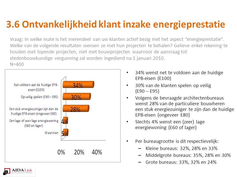 Vraag: In welke mate is het merendeel van uw klanten actief bezig met het aspect energieprestatie .