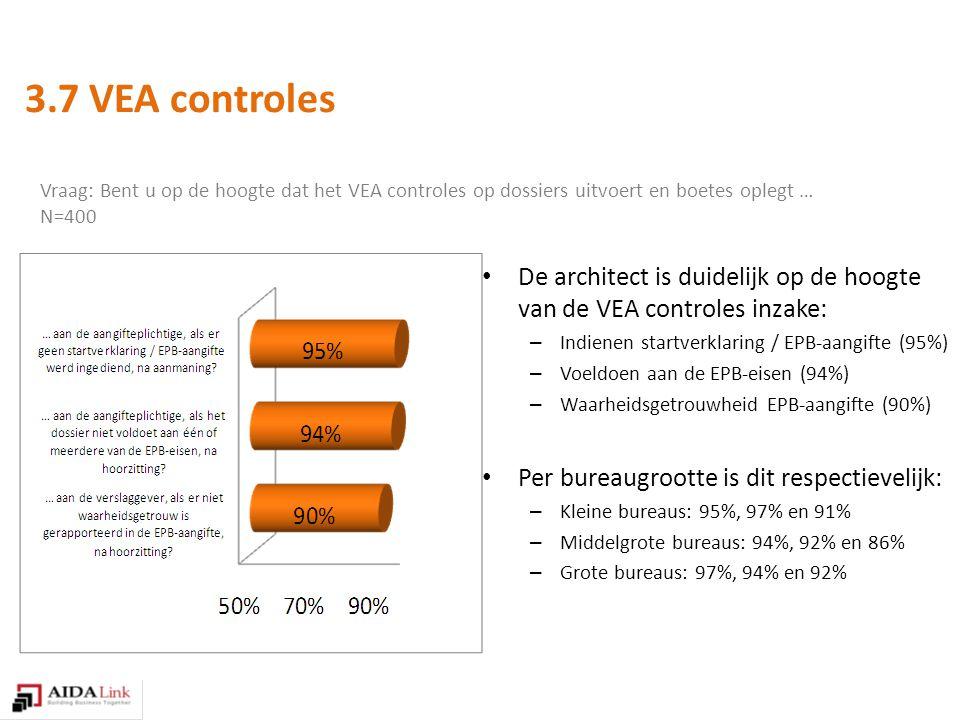 Vraag: Bent u op de hoogte dat het VEA controles op dossiers uitvoert en boetes oplegt … N=400 De architect is duidelijk op de hoogte van de VEA controles inzake: – Indienen startverklaring / EPB-aangifte (95%) – Voeldoen aan de EPB-eisen (94%) – Waarheidsgetrouwheid EPB-aangifte (90%) Per bureaugrootte is dit respectievelijk: – Kleine bureaus: 95%, 97% en 91% – Middelgrote bureaus: 94%, 92% en 86% – Grote bureaus: 97%, 94% en 92% 3.7 VEA controles