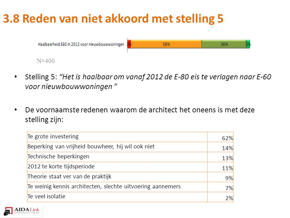 Stelling 5: Het is haalbaar om vanaf 2012 de E-80 eis te verlagen naar E-60 voor nieuwbouwwoningen De voornaamste redenen waarom de architect het oneens is met deze stelling zijn: 3.8 Reden van niet akkoord met stelling 5 N=400 Te grote investering 62% Beperking van vrijheid bouwheer, hij wil ook niet 14% Technische beperkingen 13% 2012 te korte tijdsperiode 11% Theorie staat ver van de praktijk 9% Te weinig kennis architecten, slechte uitvoering aannemers 7% Te veel isolatie 2%