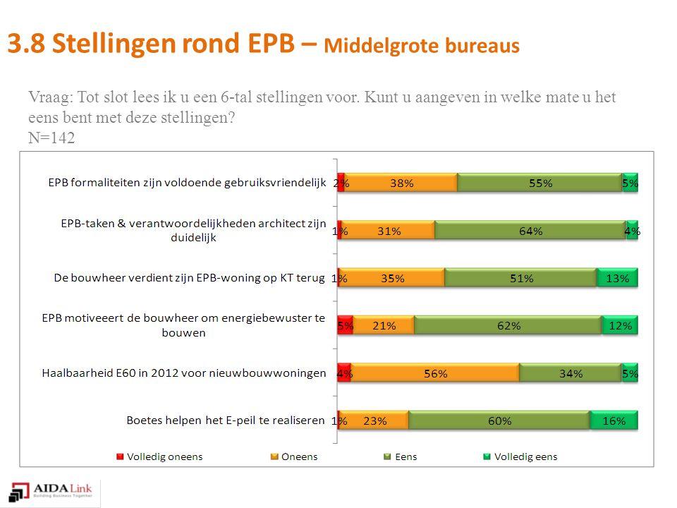 3.8 Stellingen rond EPB – Middelgrote bureaus Vraag: Tot slot lees ik u een 6-tal stellingen voor.
