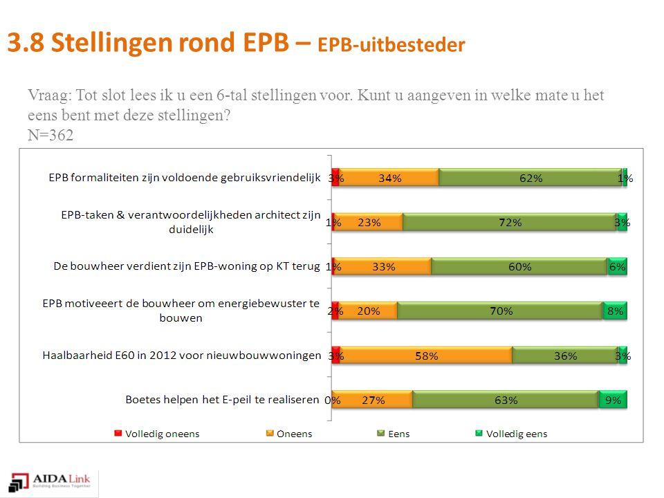 3.8 Stellingen rond EPB – EPB-uitbesteder Vraag: Tot slot lees ik u een 6-tal stellingen voor.