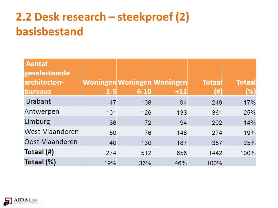 Aantal geselecteerde architecten- bureaus Woningen 1-5 Woningen 6-10 Woningen +11 Totaal (#) Totaal (%) Brabant 471089424917% Antwerpen 10112613336125% Limburg 36729420214% West-Vlaanderen 507614827419% Oost-Vlaanderen 4013018735725% Totaal (#) 2745126561442100% Totaal (%) 19%36%46%100% 2.2 Desk research – steekproef (2) basisbestand