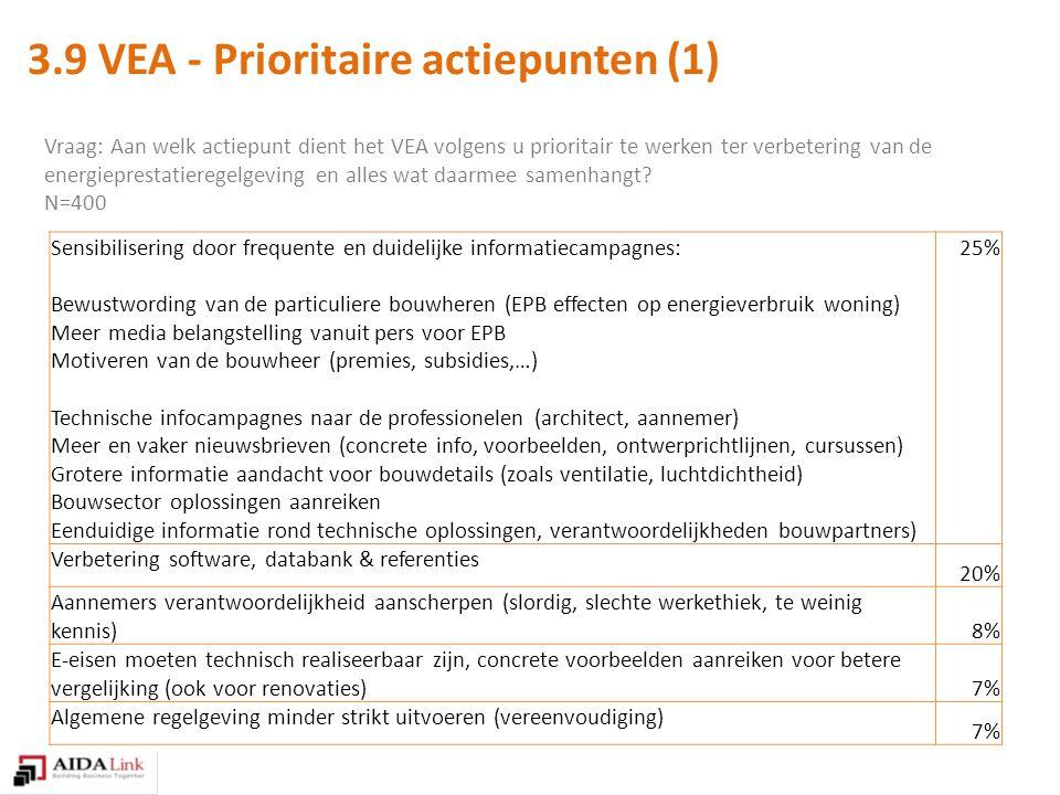 Vraag: Aan welk actiepunt dient het VEA volgens u prioritair te werken ter verbetering van de energieprestatieregelgeving en alles wat daarmee samenhangt.