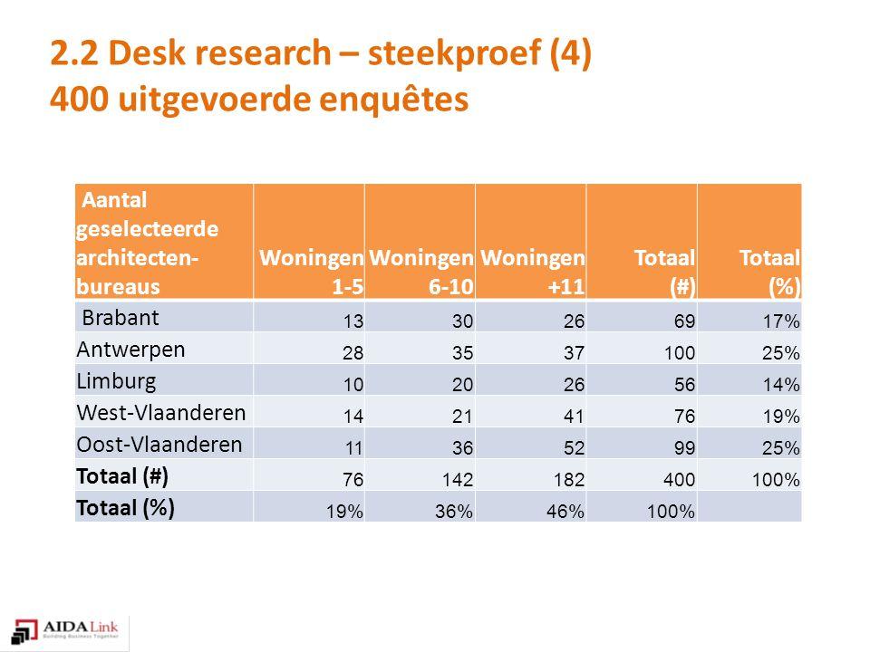 Aantal geselecteerde architecten- bureaus Woningen 1-5 Woningen 6-10 Woningen +11 Totaal (#) Totaal (%) Brabant 1330266917% Antwerpen 28353710025% Limburg 1020265614% West-Vlaanderen 1421417619% Oost-Vlaanderen 1136529925% Totaal (#) 76142182400100% Totaal (%) 19%36%46%100% 2.2 Desk research – steekproef (4) 400 uitgevoerde enquêtes