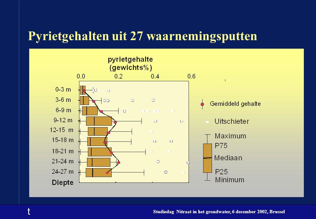 t Studiedag Nitraat in het grondwater, 6 december 2002, Brussel Pyrietgehalten uit 27 waarnemingsputten
