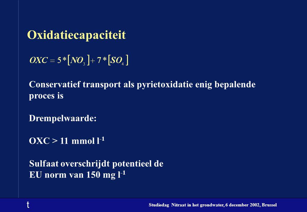 t Studiedag Nitraat in het grondwater, 6 december 2002, Brussel Oxidatiecapaciteit Conservatief transport als pyrietoxidatie enig bepalende proces is Drempelwaarde: OXC > 11 mmol l -1 Sulfaat overschrijdt potentieel de EU norm van 150 mg l -1