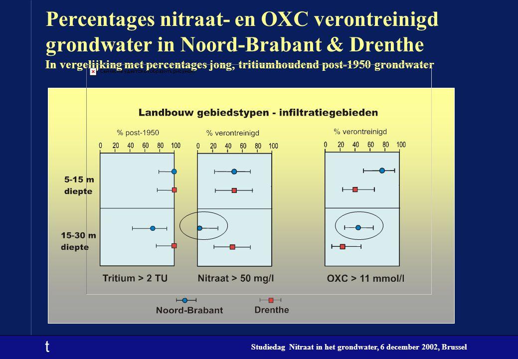 t Studiedag Nitraat in het grondwater, 6 december 2002, Brussel Percentages nitraat- en OXC verontreinigd grondwater in Noord-Brabant & Drenthe In ver