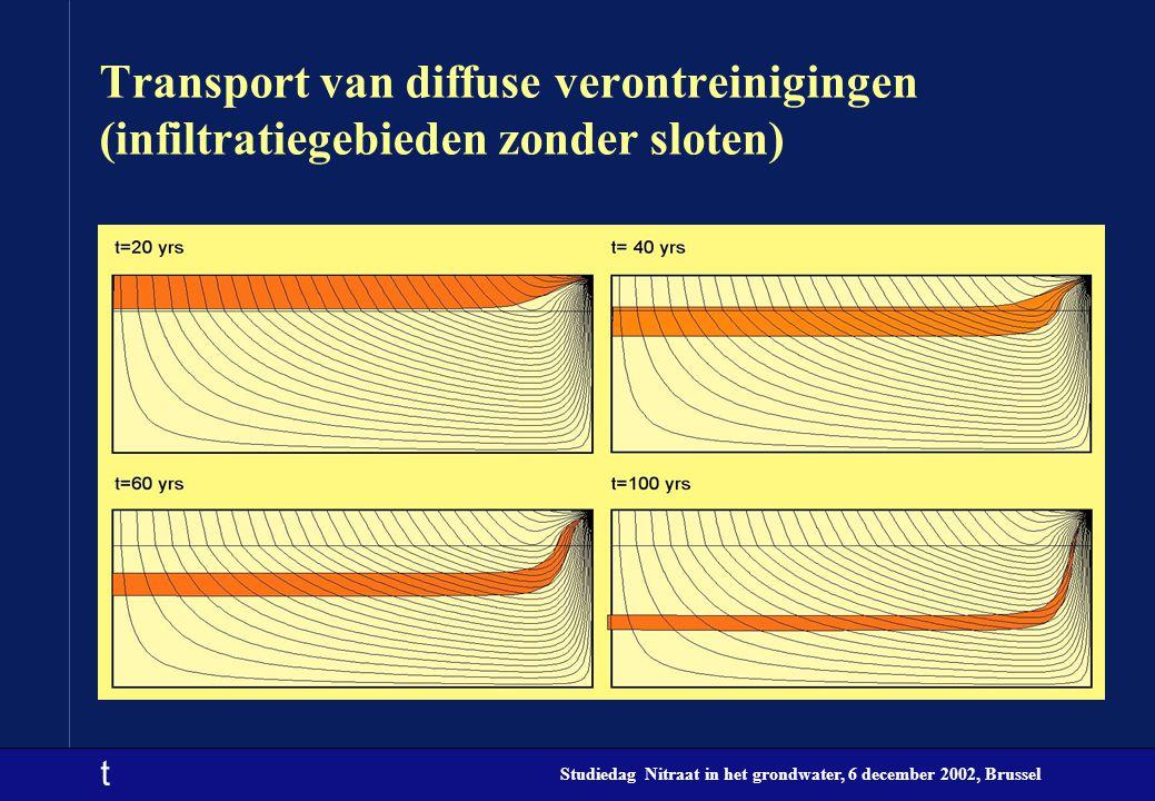 t Studiedag Nitraat in het grondwater, 6 december 2002, Brussel Transport van diffuse verontreinigingen (infiltratiegebieden zonder sloten)