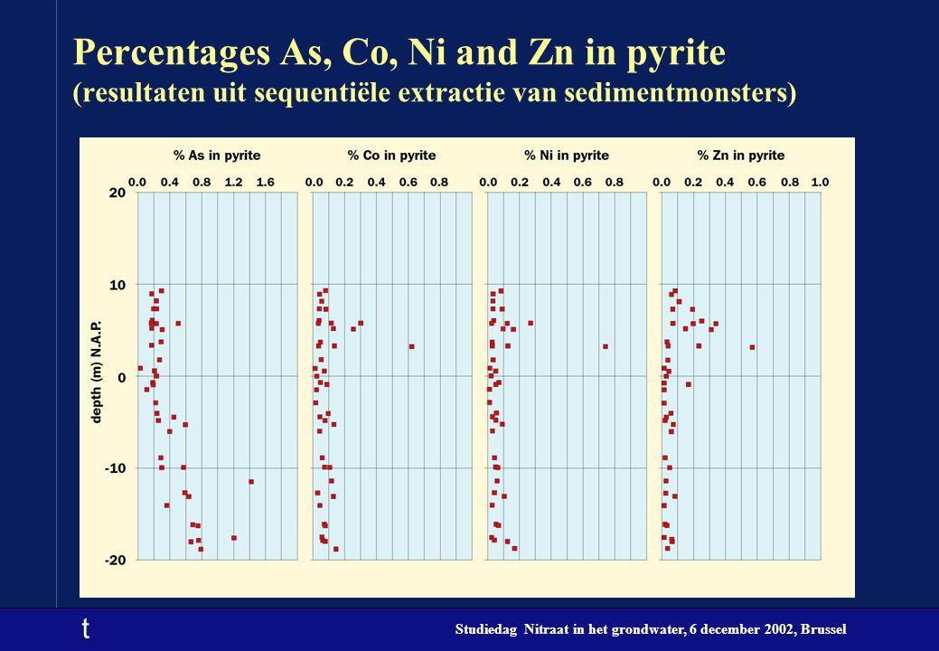 t Studiedag Nitraat in het grondwater, 6 december 2002, Brussel Percentages As, Co, Ni and Zn in pyrite (resultaten uit sequentiële extractie van sedi