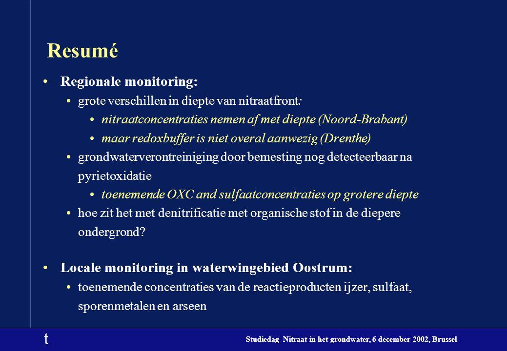 t Studiedag Nitraat in het grondwater, 6 december 2002, Brussel Resumé Regionale monitoring: grote verschillen in diepte van nitraatfront: nitraatconcentraties nemen af met diepte (Noord-Brabant) maar redoxbuffer is niet overal aanwezig (Drenthe) grondwaterverontreiniging door bemesting nog detecteerbaar na pyrietoxidatie toenemende OXC and sulfaatconcentraties op grotere diepte hoe zit het met denitrificatie met organische stof in de diepere ondergrond.