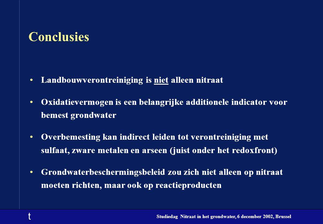 t Studiedag Nitraat in het grondwater, 6 december 2002, Brussel Conclusies Landbouwverontreiniging is niet alleen nitraat Oxidatievermogen is een bela