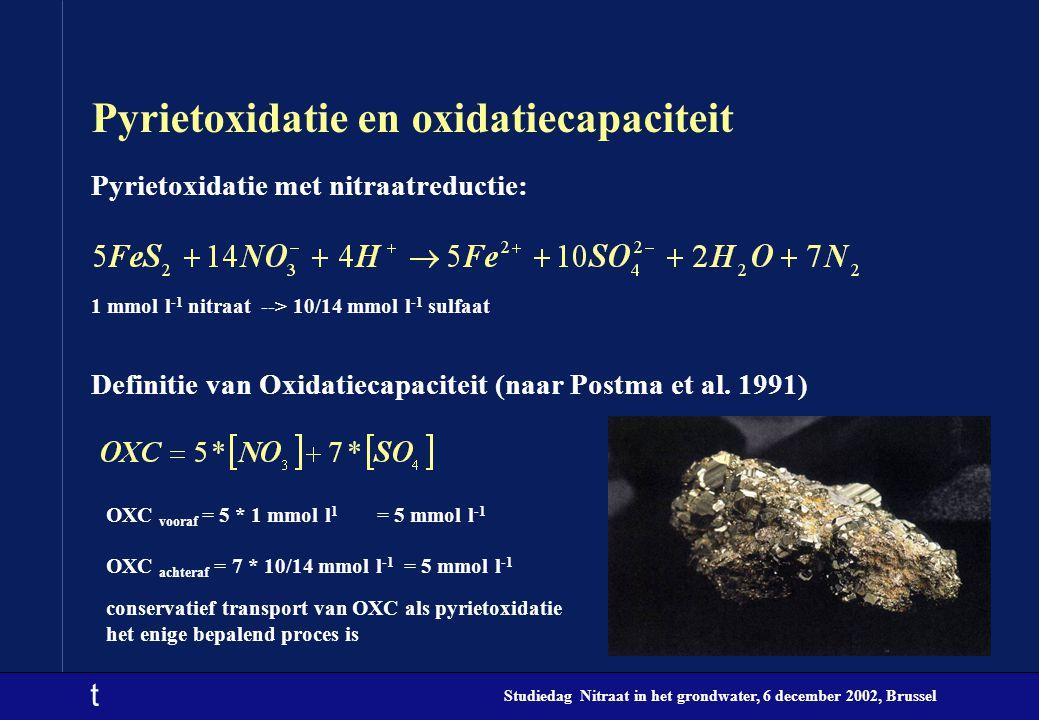 t Studiedag Nitraat in het grondwater, 6 december 2002, Brussel Pyrietoxidatie en oxidatiecapaciteit Pyrietoxidatie met nitraatreductie: 1 mmol l -1 nitraat --> 10/14 mmol l -1 sulfaat Definitie van Oxidatiecapaciteit (naar Postma et al.